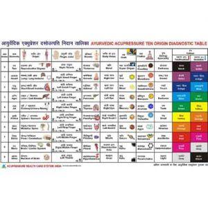 ayurvedic-chart-ten-origin